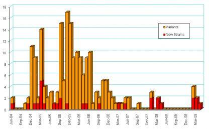 Occurrence of New Symbian Platform Malware over Time